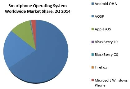 Essay on android operating systems